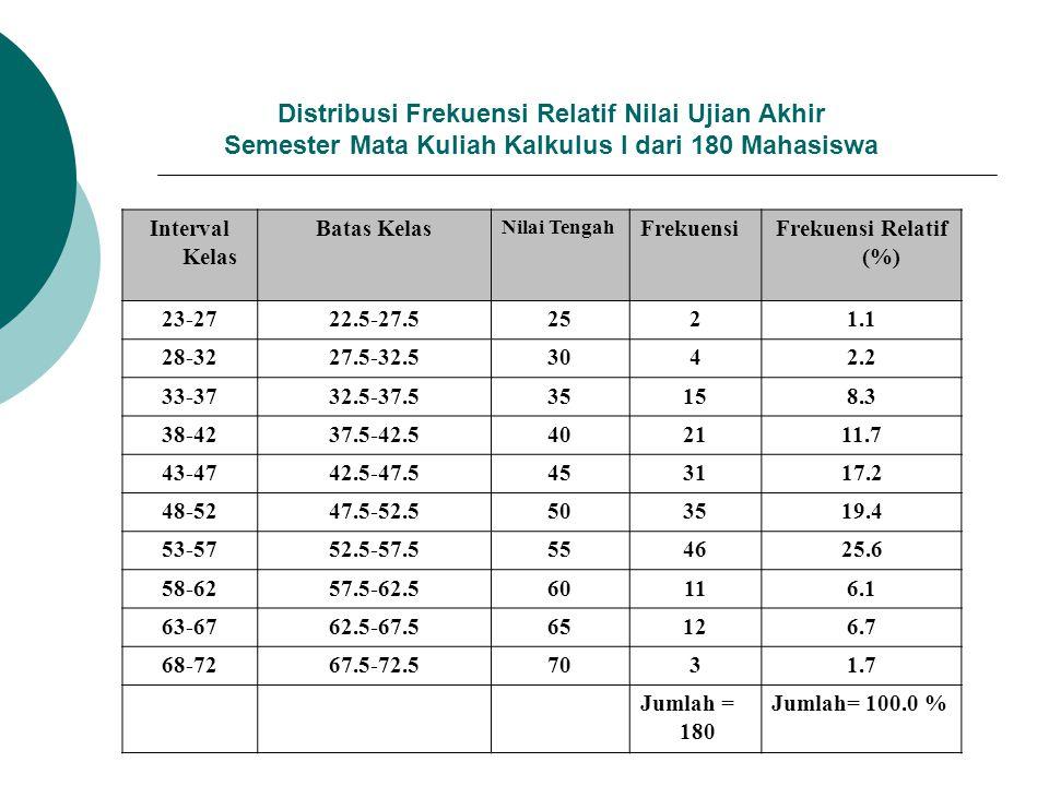 Distribusi Frekuensi Relatif Nilai Ujian Akhir Semester Mata Kuliah Kalkulus I dari 180 Mahasiswa