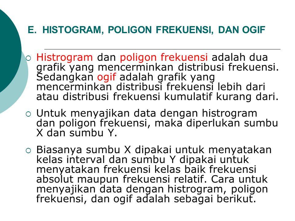 E. HISTOGRAM, POLIGON FREKUENSI, DAN OGIF