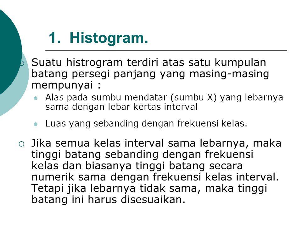 1. Histogram. Suatu histrogram terdiri atas satu kumpulan batang persegi panjang yang masing-masing mempunyai :