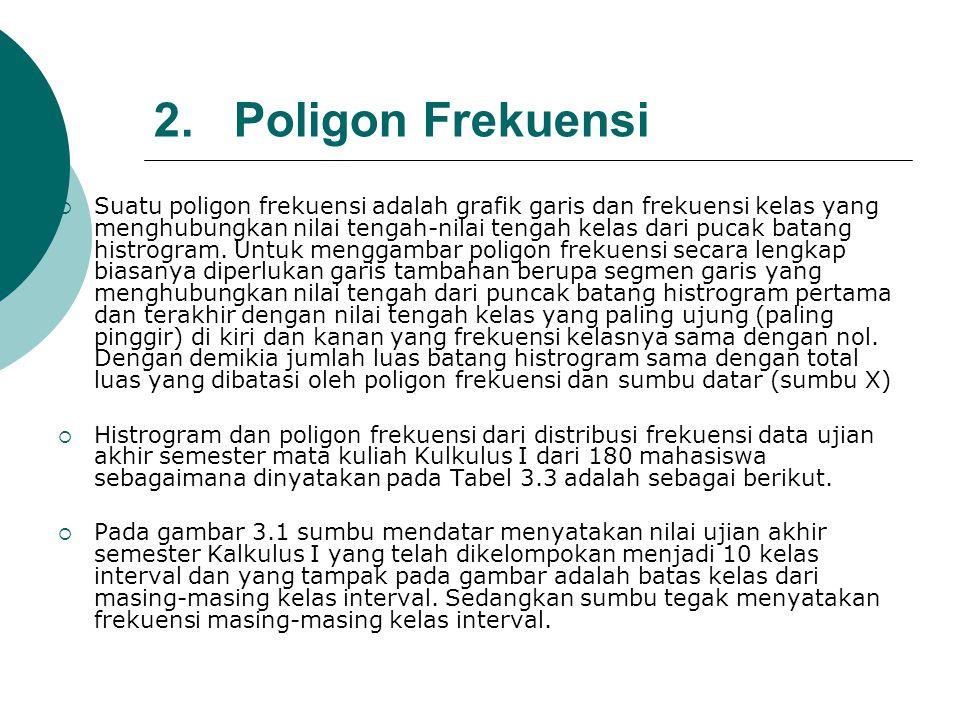 2. Poligon Frekuensi