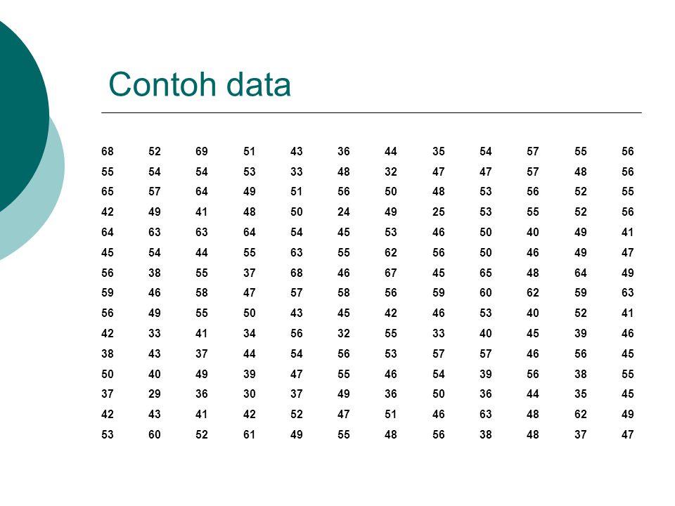 Contoh data 68. 52. 69. 51. 43. 36. 44. 35. 54. 57. 55. 56. 53. 33. 48. 32. 47. 65.