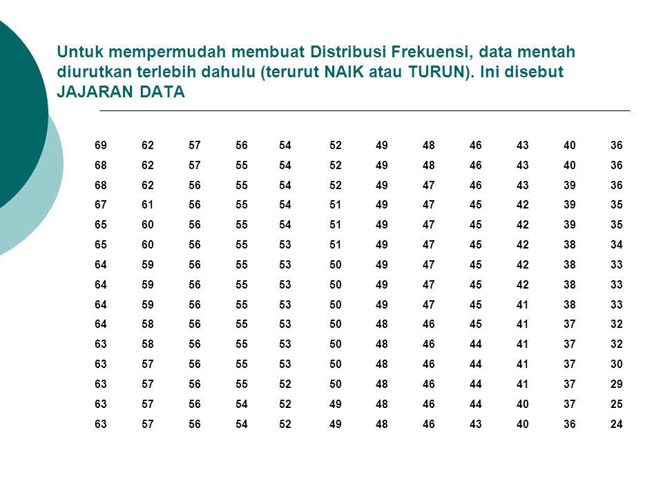 Untuk mempermudah membuat Distribusi Frekuensi, data mentah diurutkan terlebih dahulu (terurut NAIK atau TURUN). Ini disebut JAJARAN DATA