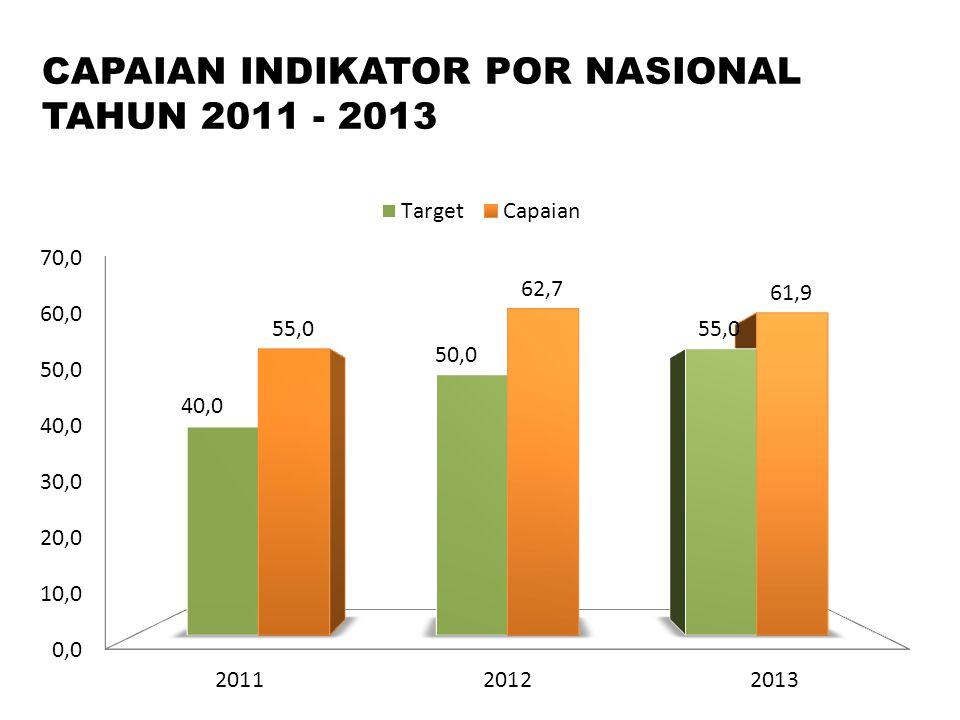 CAPAIAN INDIKATOR POR NASIONAL TAHUN 2011 - 2013