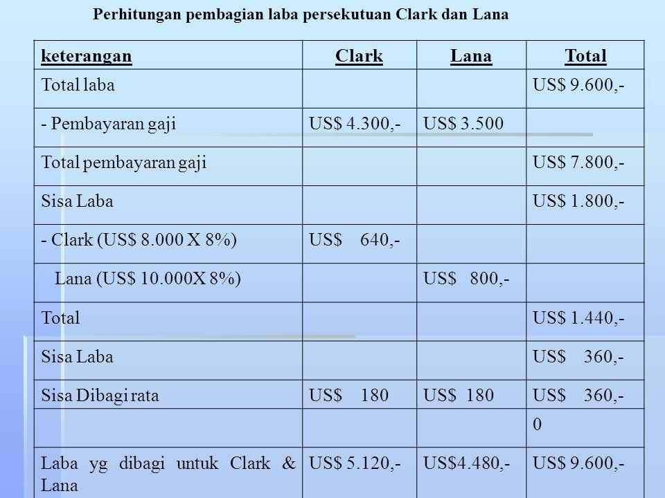 Laba yg dibagi untuk Clark & Lana US$ 5.120,- US$4.480,-