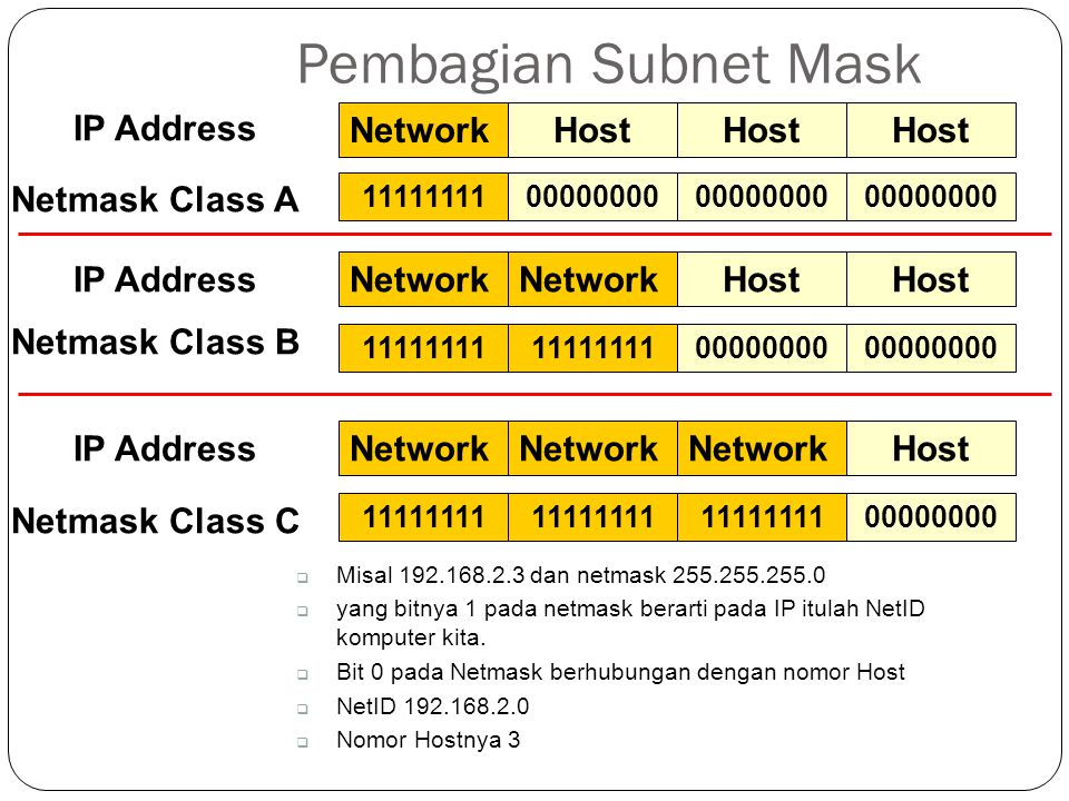 Pembagian Subnet Mask IP Address Network Host Host Host