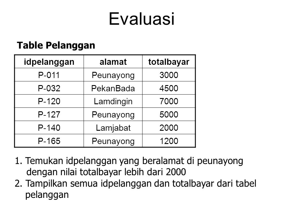 Evaluasi Table Pelanggan