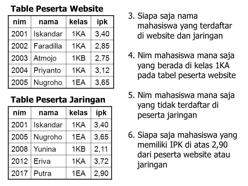 3. Siapa saja nama mahasiswa yang terdaftar di website dan jaringan