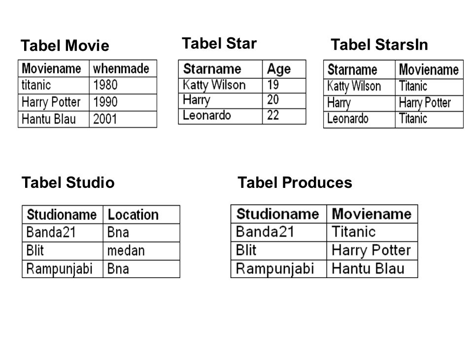 Tabel Movie Tabel Star Tabel StarsIn Tabel Studio Tabel Produces