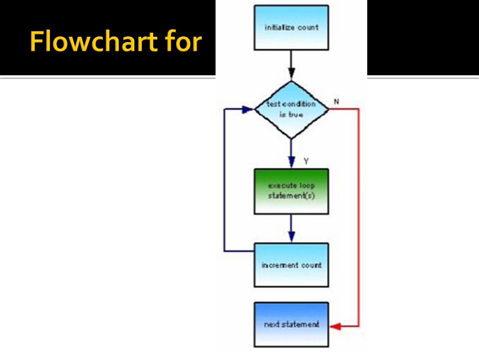 Flowchart for
