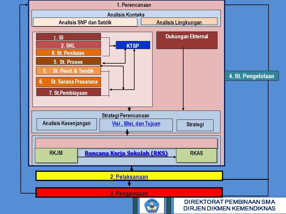 Analisis SNP dan Satdik Rencana Kerja Sekolah (RKS)