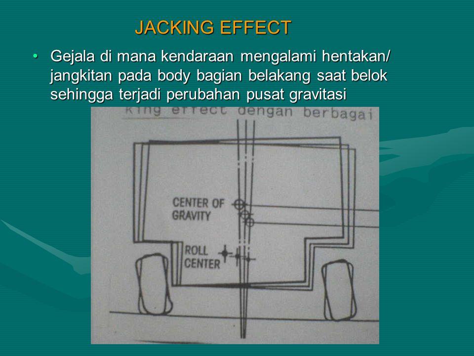 JACKING EFFECT Gejala di mana kendaraan mengalami hentakan/ jangkitan pada body bagian belakang saat belok sehingga terjadi perubahan pusat gravitasi.