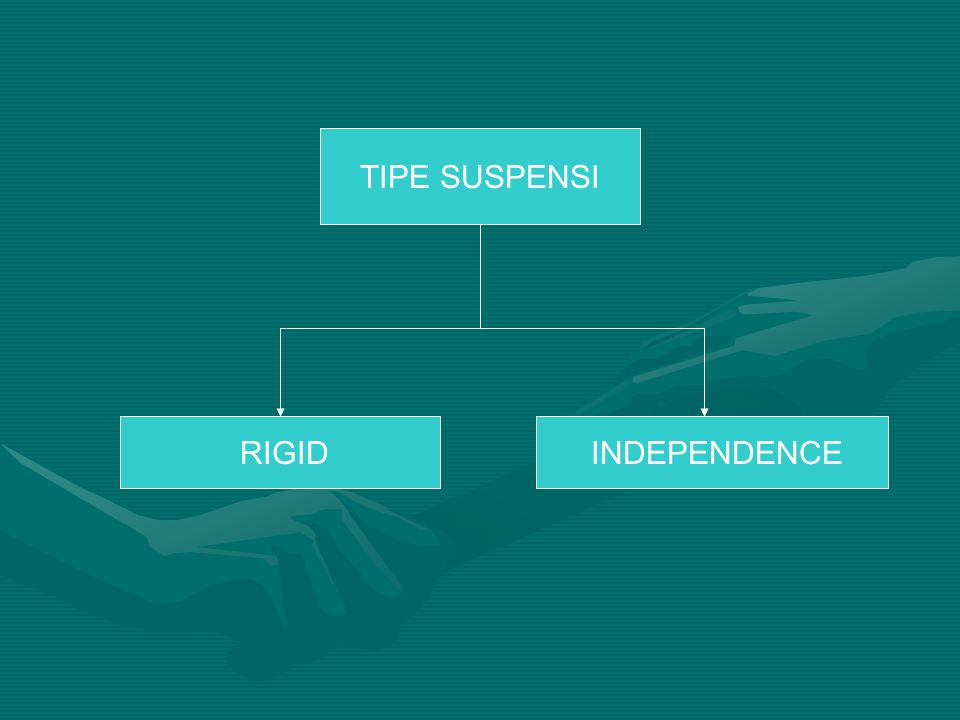 TIPE SUSPENSI RIGID INDEPENDENCE