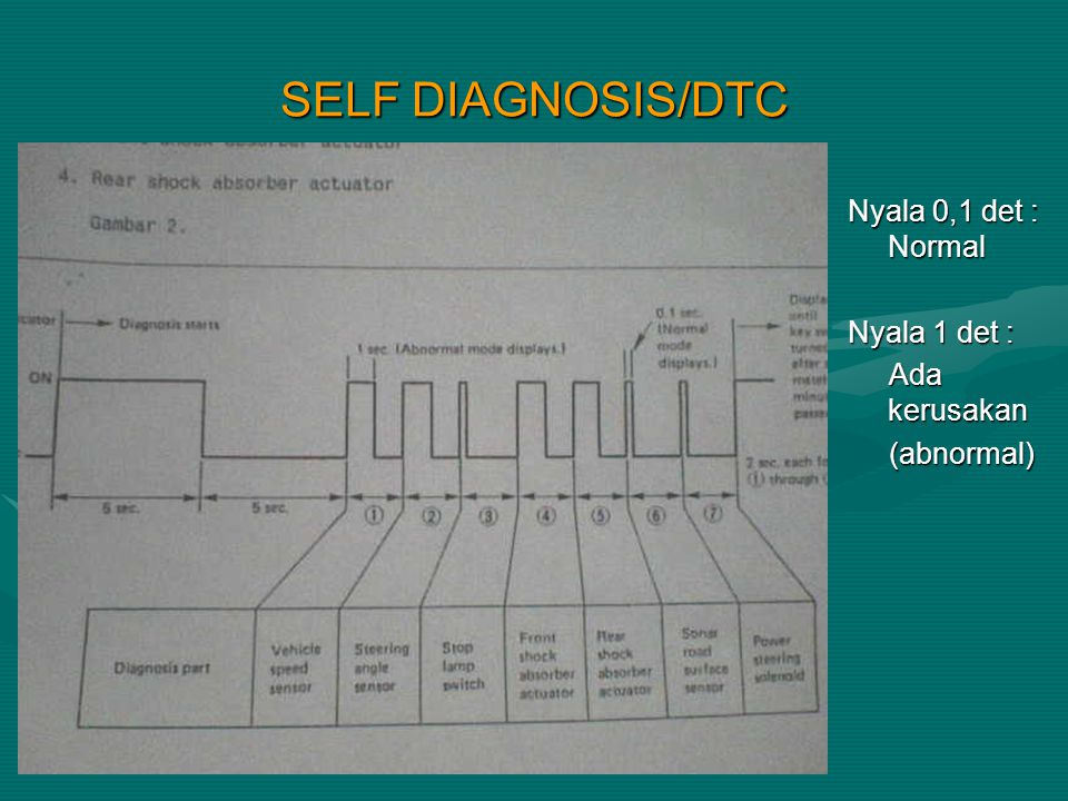 SELF DIAGNOSIS/DTC Nyala 0,1 det : Normal Nyala 1 det : Ada kerusakan
