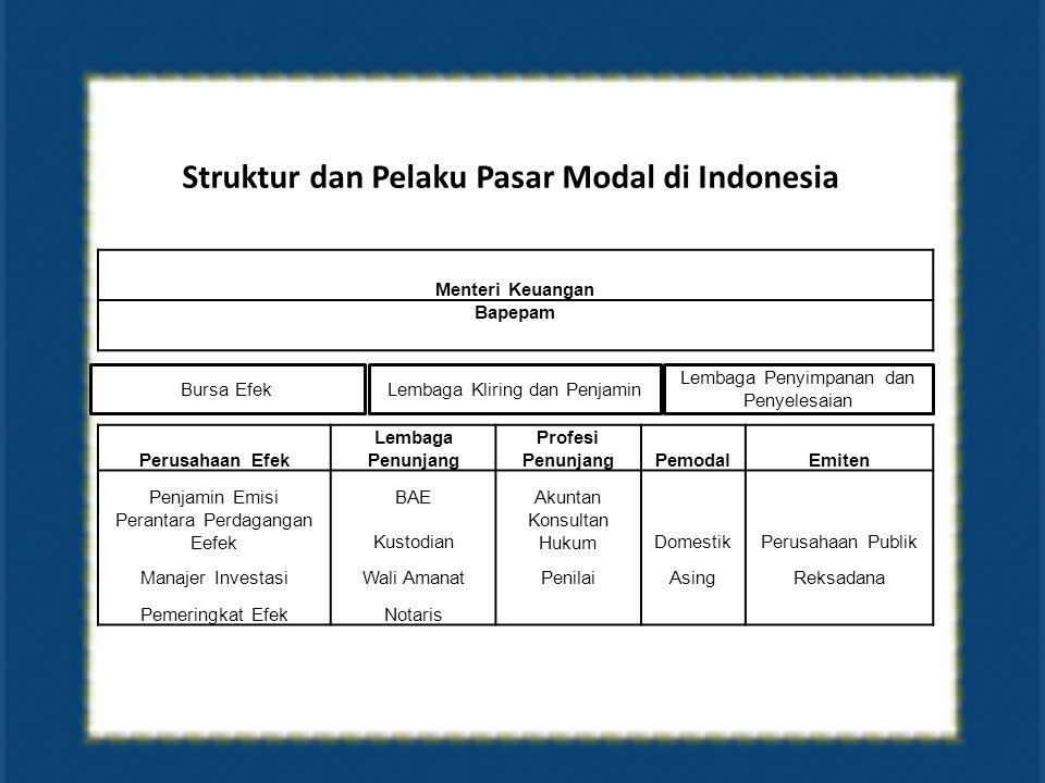 Struktur dan Pelaku Pasar Modal di Indonesia