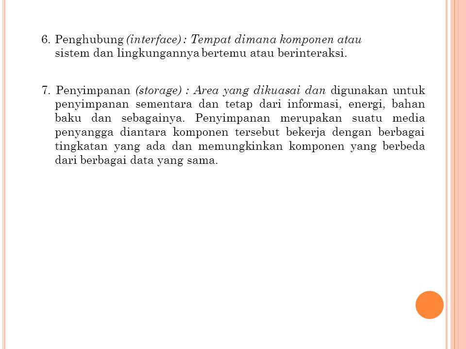 6. Penghubung (interface) : Tempat dimana komponen atau