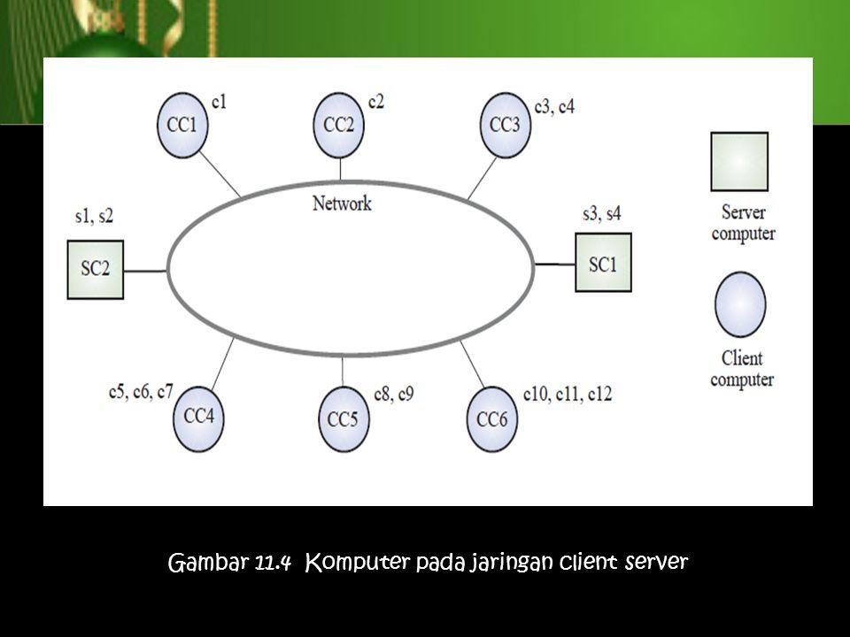 Gambar 11.4 Komputer pada jaringan client server