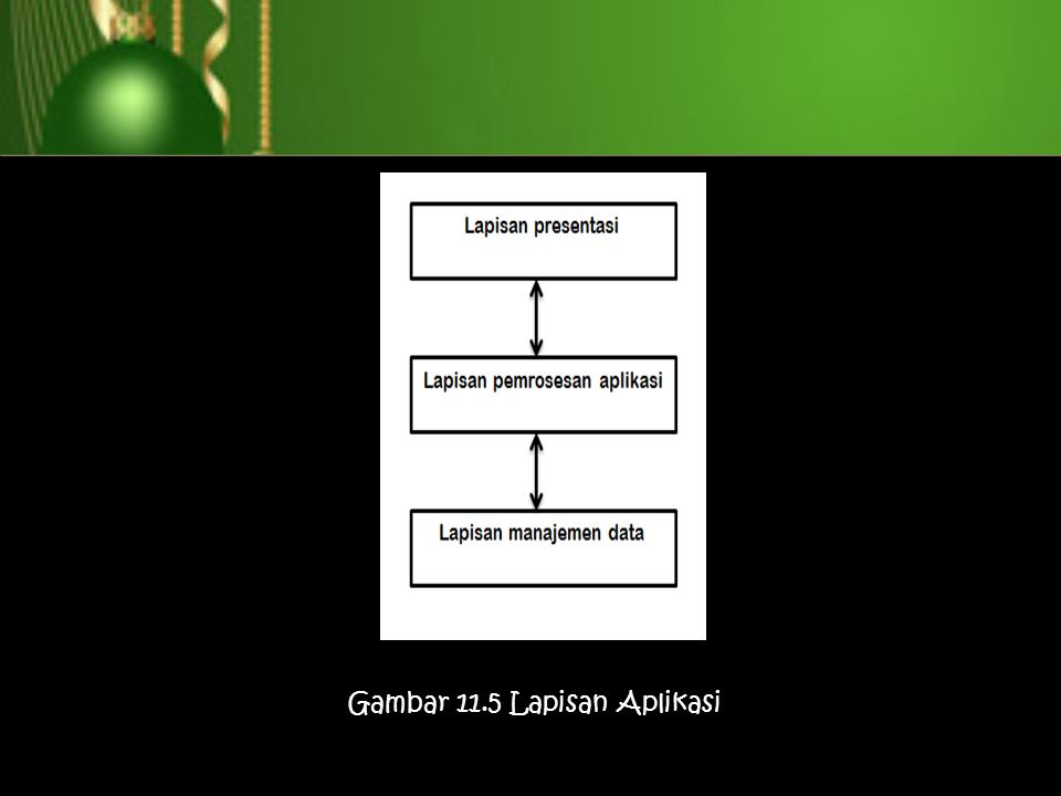 Gambar 11.5 Lapisan Aplikasi