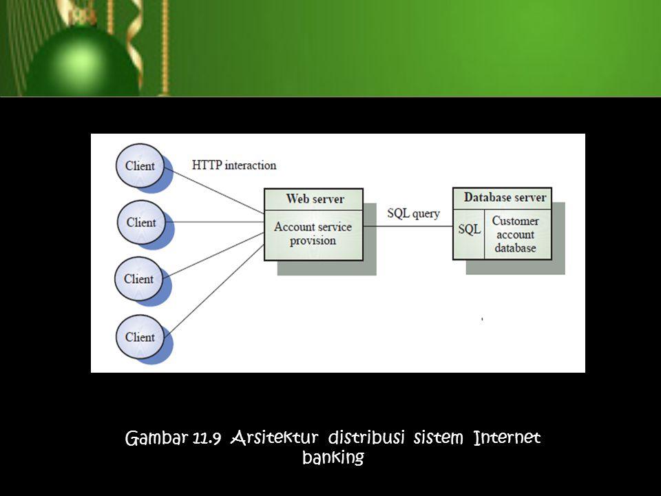 Gambar 11.9 Arsitektur distribusi sistem Internet banking