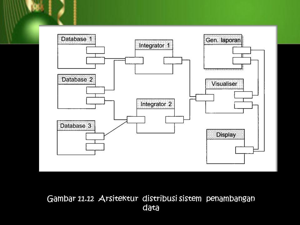 Gambar 11.12 Arsitektur distribusi sistem penambangan data