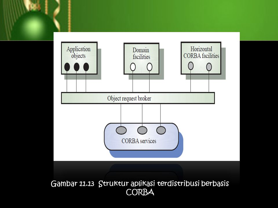 Gambar 11.13 Struktur aplikasi terdistribusi berbasis CORBA