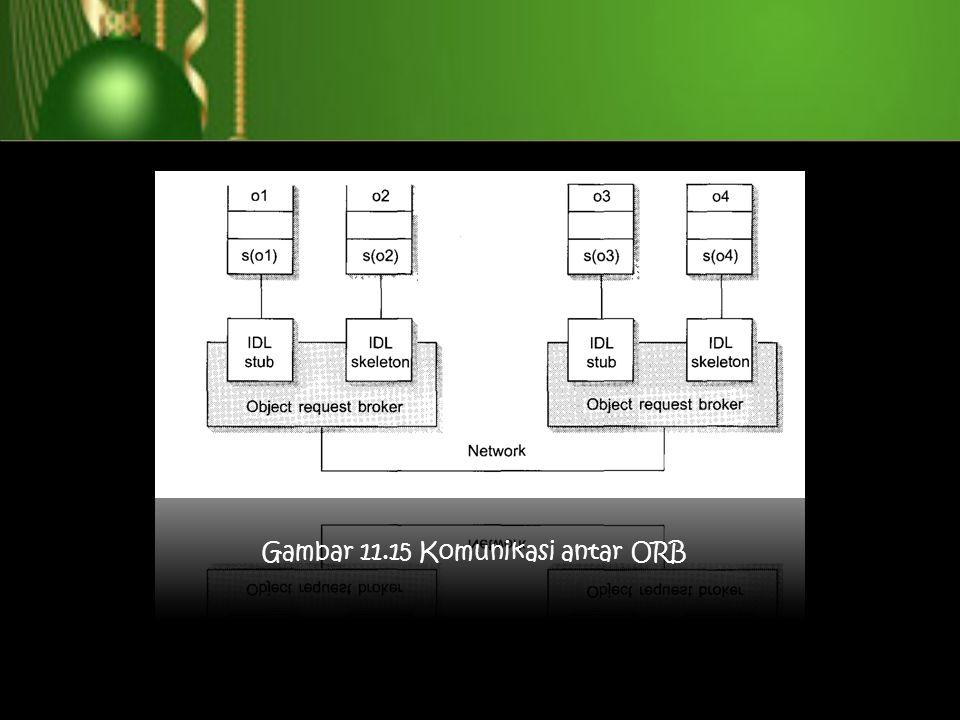Gambar 11.15 Komunikasi antar ORB