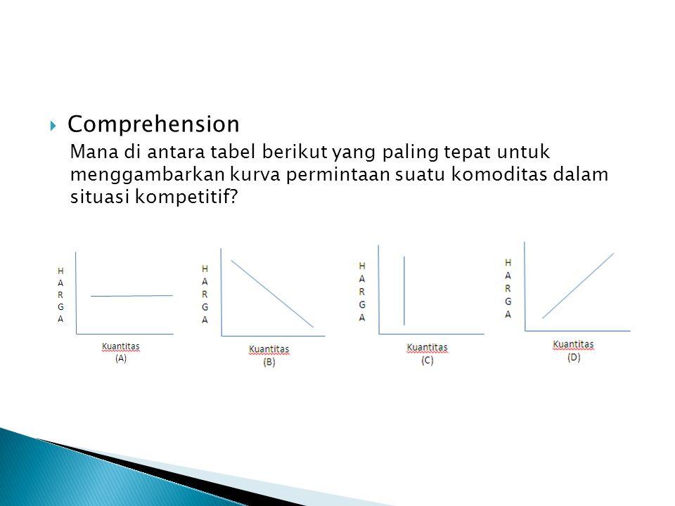 Comprehension Mana di antara tabel berikut yang paling tepat untuk menggambarkan kurva permintaan suatu komoditas dalam situasi kompetitif