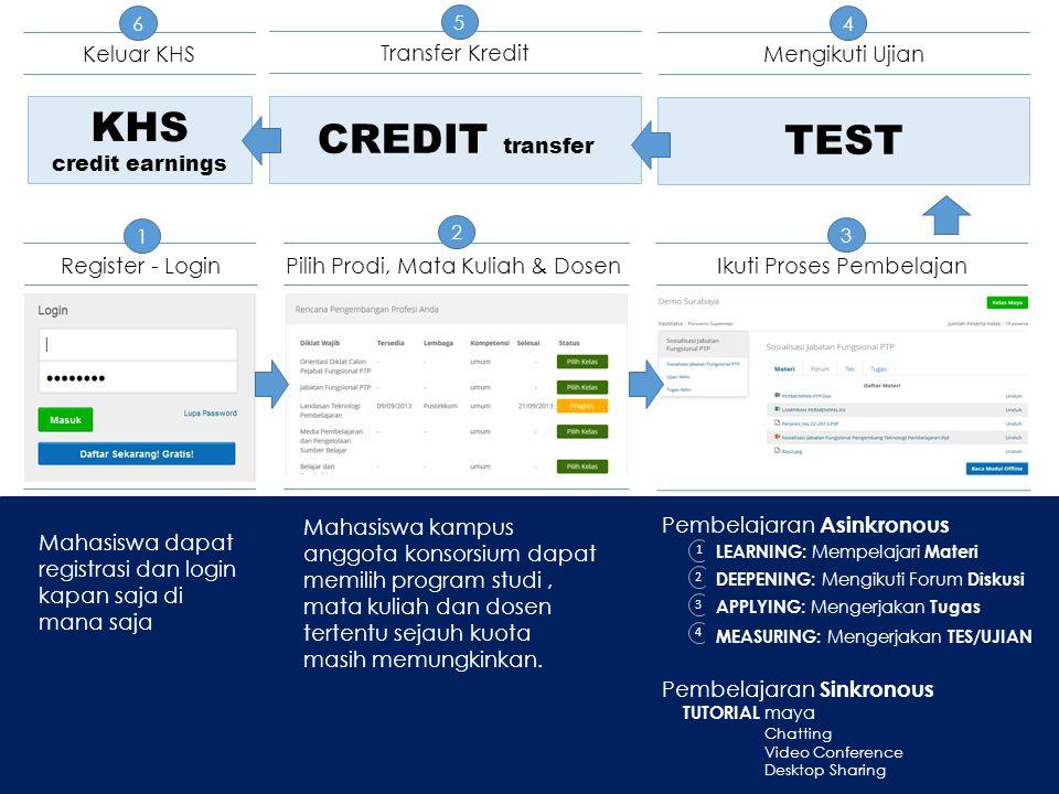 KHS CREDIT transfer TEST Keluar KHS Transfer Kredit Mengikuti Ujian