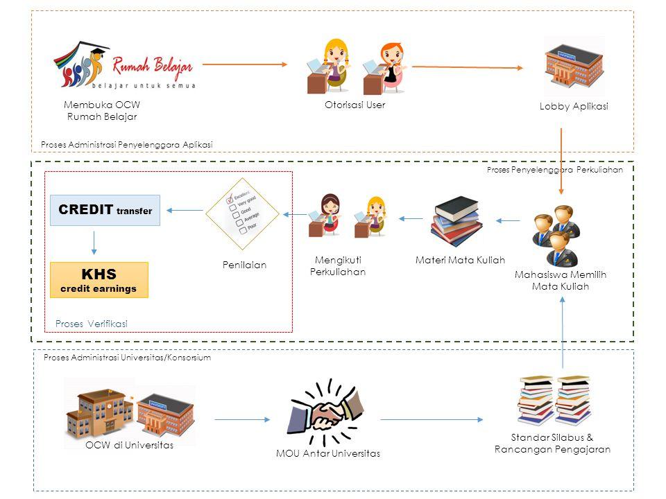 KHS CREDIT transfer Otorisasi User Lobby Aplikasi