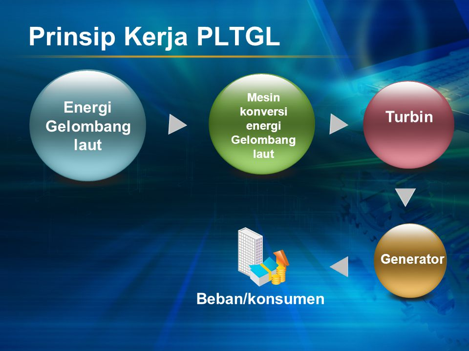 Prinsip Kerja PLTGL Energi Gelombang laut Turbin Beban/konsumen