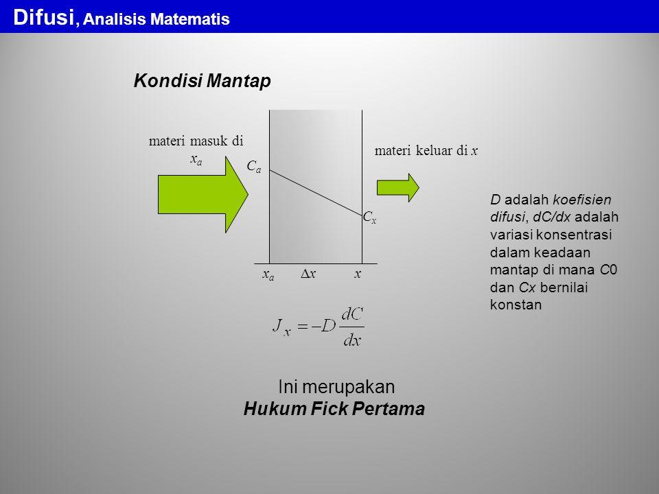 Difusi, Analisis Matematis