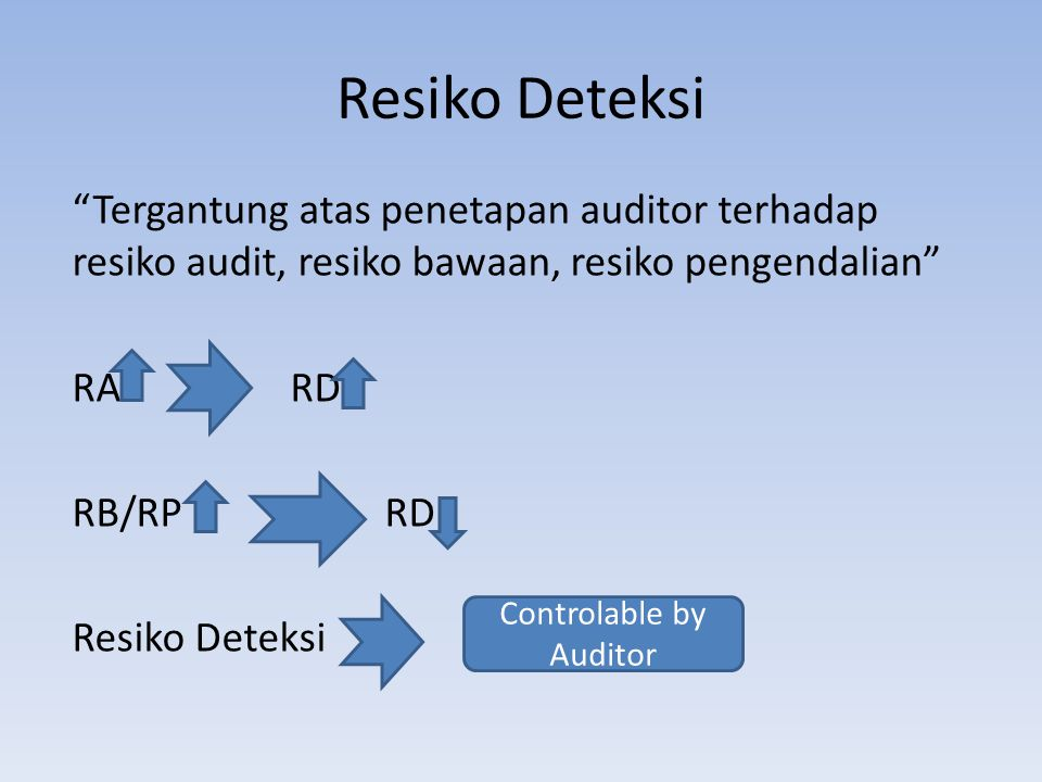 Controlable by Auditor