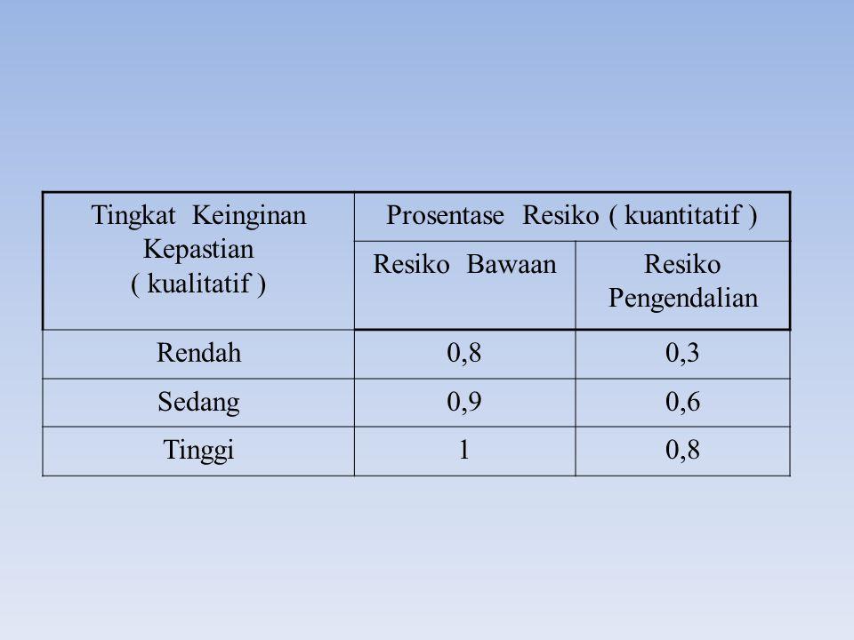 Tingkat Keinginan Kepastian ( kualitatif )