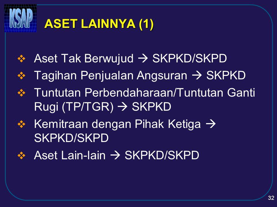 ASET LAINNYA (1) Aset Tak Berwujud  SKPKD/SKPD