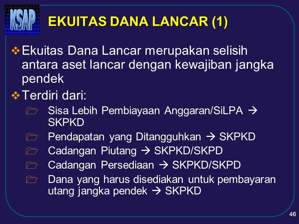 EKUITAS DANA LANCAR (1) Ekuitas Dana Lancar merupakan selisih antara aset lancar dengan kewajiban jangka pendek.