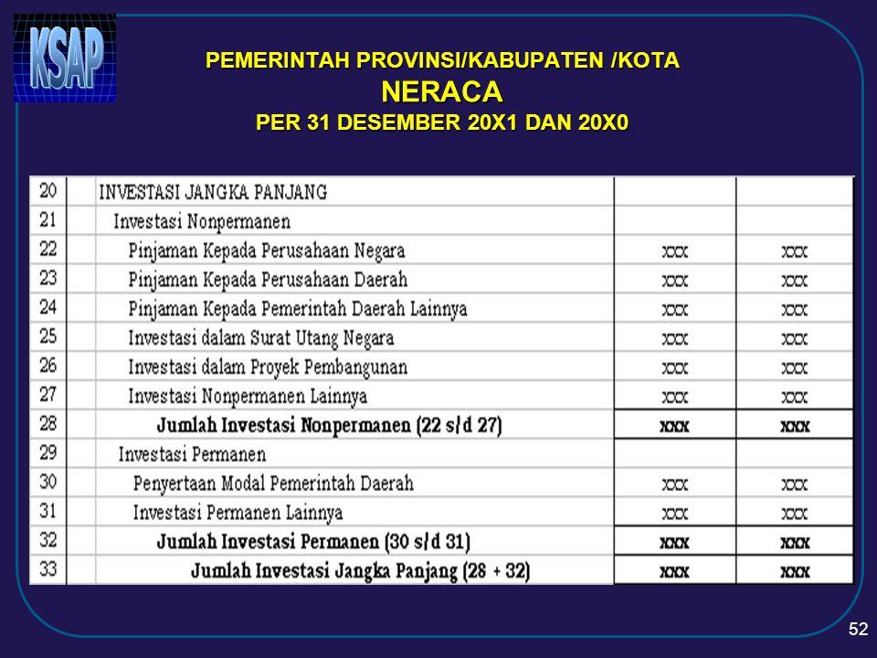 PEMERINTAH PROVINSI/KABUPATEN /KOTA NERACA PER 31 DESEMBER 20X1 DAN 20X0