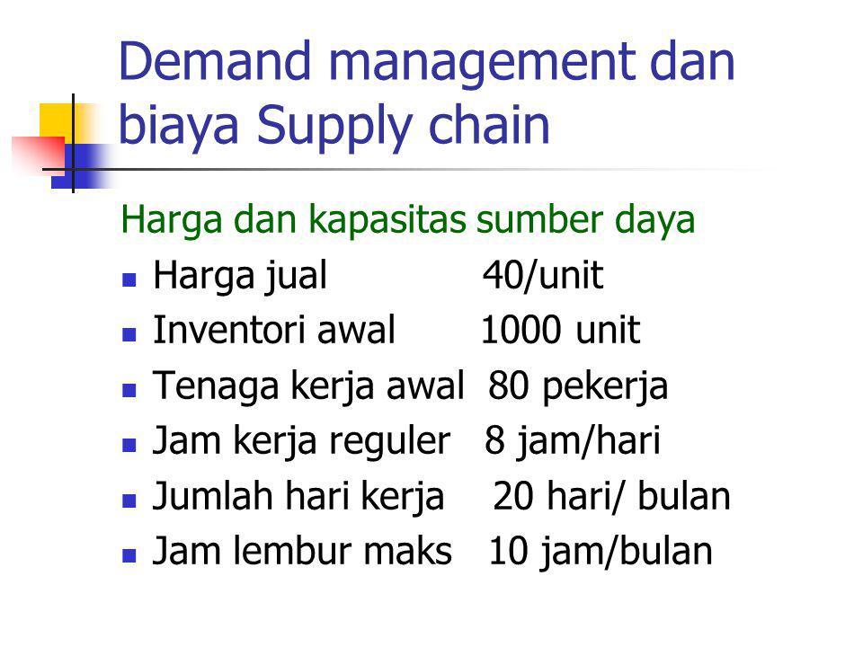 Demand management dan biaya Supply chain