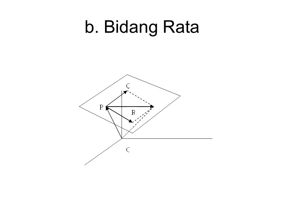 b. Bidang Rata