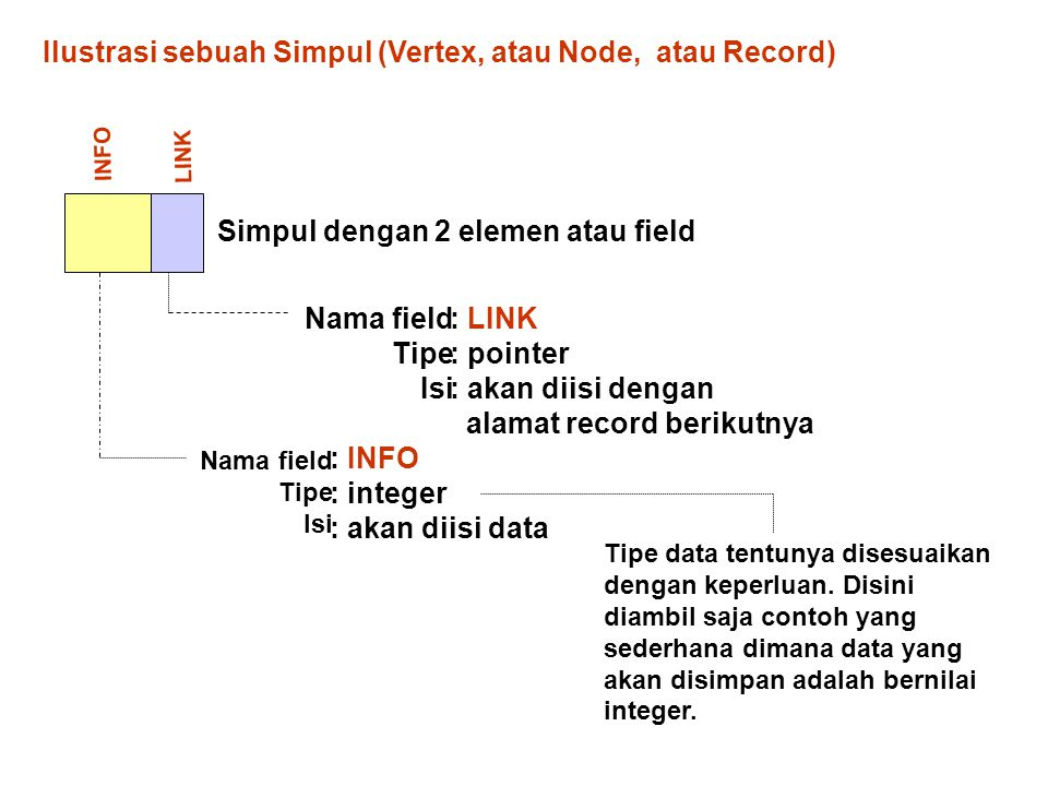 Ilustrasi sebuah Simpul (Vertex, atau Node, atau Record)
