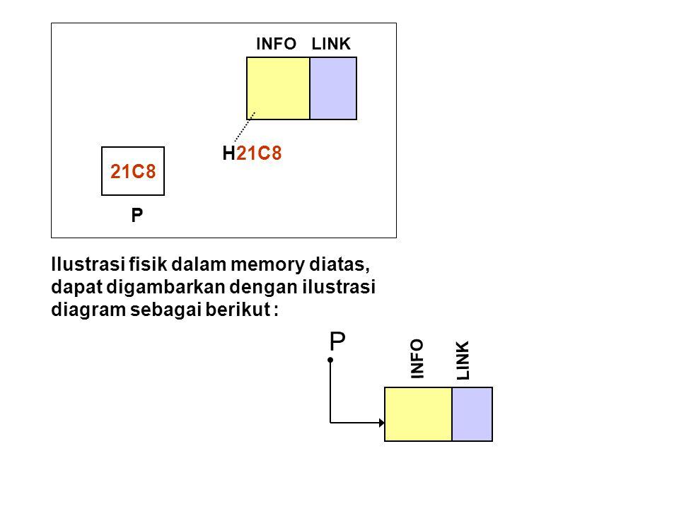P H21C8 21C8 P Ilustrasi fisik dalam memory diatas,
