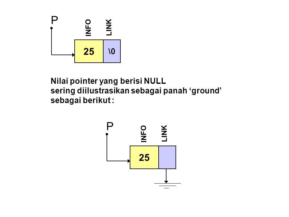 P P 25 25 \0 Nilai pointer yang berisi NULL