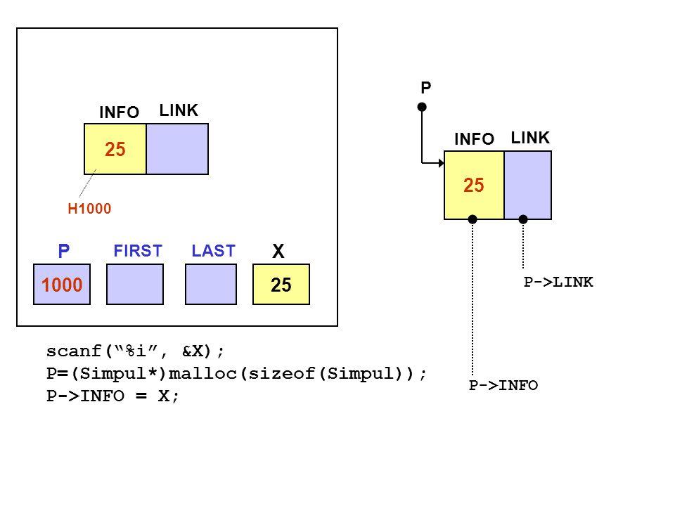 P=(Simpul*)malloc(sizeof(Simpul)); P->INFO = X;