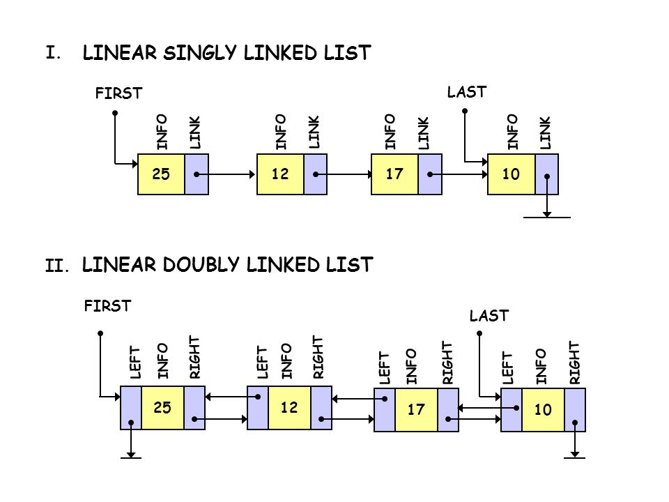 LINEAR SINGLY LINKED LIST