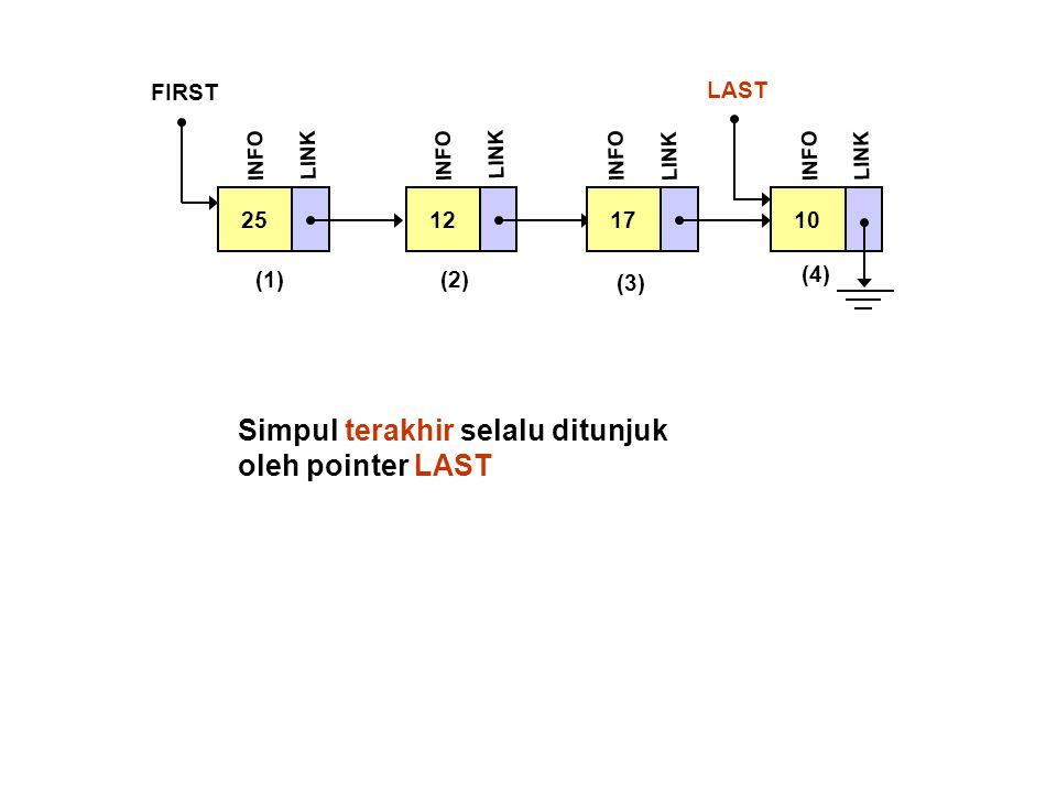 Simpul terakhir selalu ditunjuk oleh pointer LAST