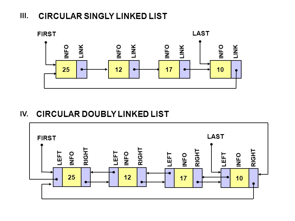 CIRCULAR SINGLY LINKED LIST