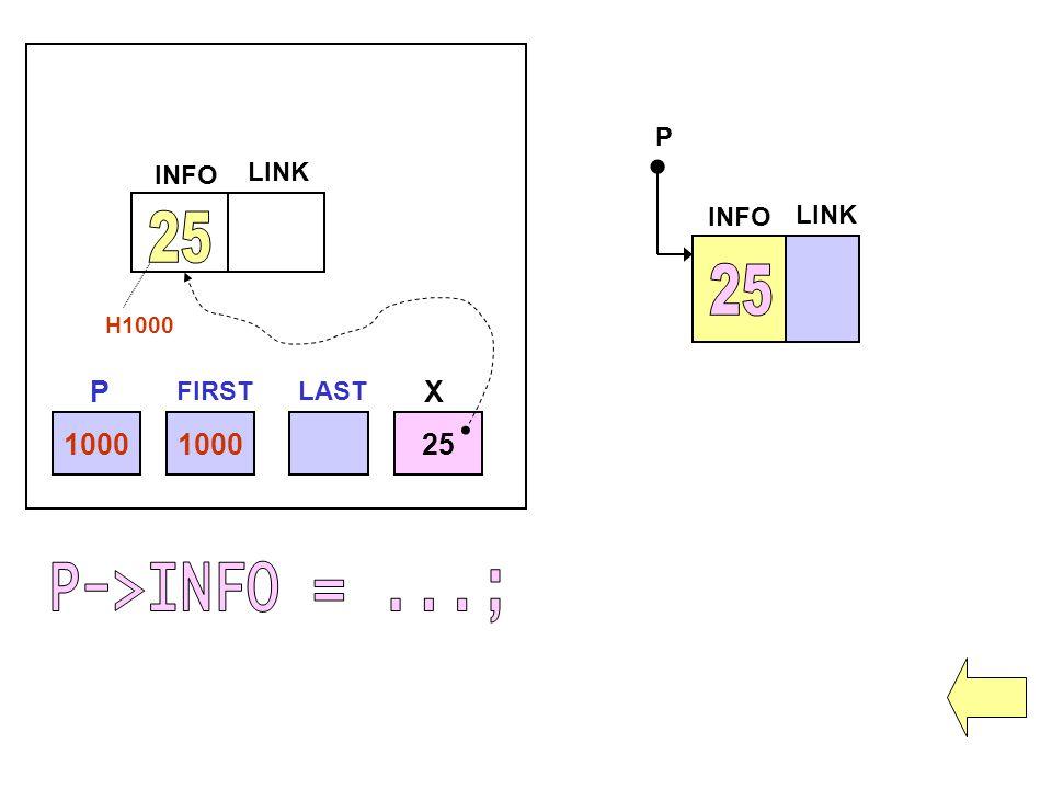 25 25 P->INFO = ...; P X 1000 1000 25 P INFO LINK INFO LINK FIRST