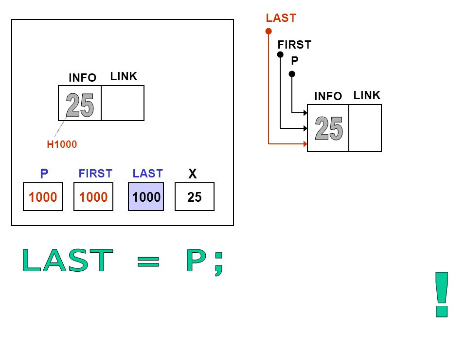 25 25 LAST = P; ! P X 1000 1000 1000 25 LAST FIRST P INFO LINK INFO