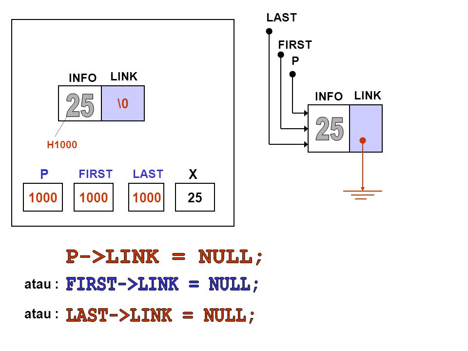 FIRST->LINK = NULL;