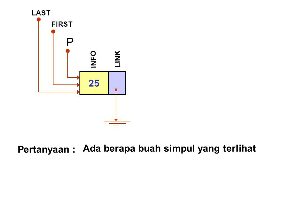 P 25 Ada berapa buah simpul yang terlihat Pertanyaan : LAST FIRST INFO