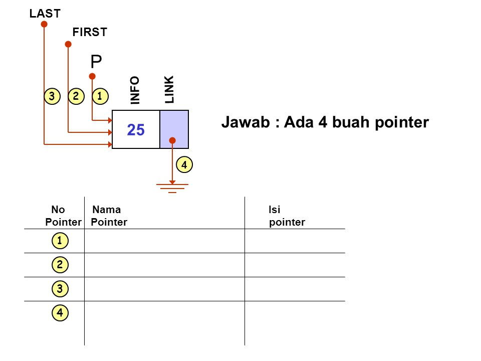 P Jawab : Ada 4 buah pointer 25 LAST FIRST INFO LINK 1 2 3 4 1 2 3 4