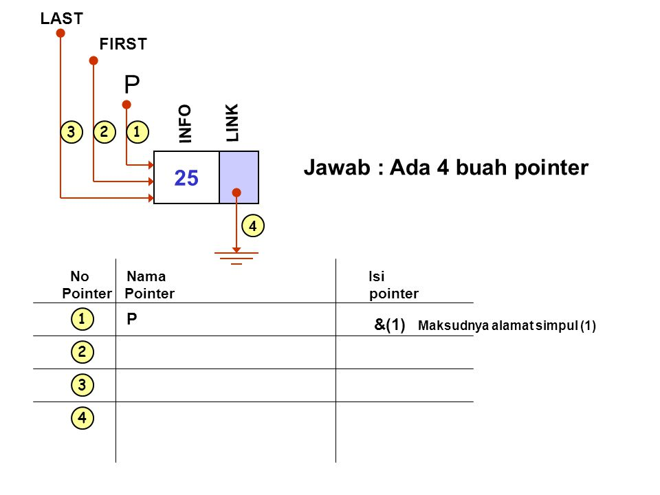 P Jawab : Ada 4 buah pointer 25 LAST FIRST INFO LINK P &(1) 1 2 3 4 1